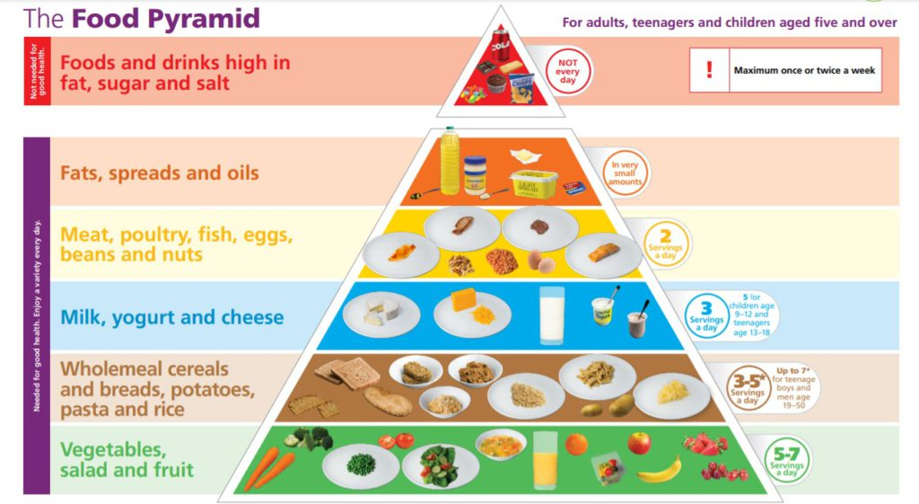Healthy Ireland Food Pyramid